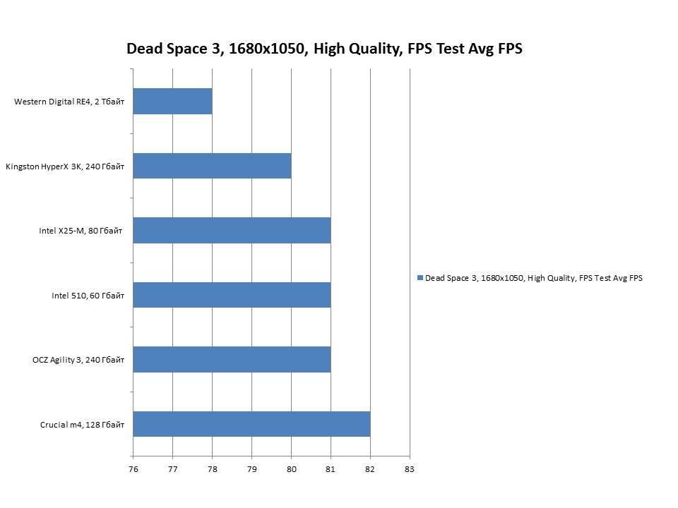 SSD для игровой машины. Срываем покровы - Изображение 5