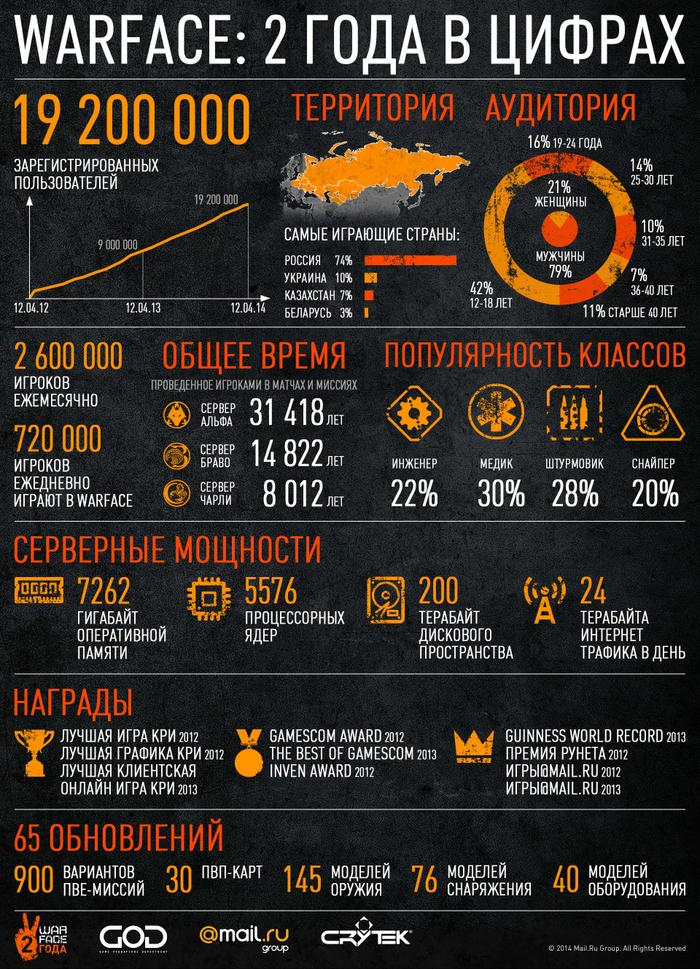 Ежедневная аудитория русскоязычных серверов Warface достигла 720 тыс. - Изображение 1