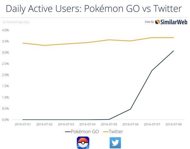 Pokemon Go стала популярнее, чем порно - Изображение 3