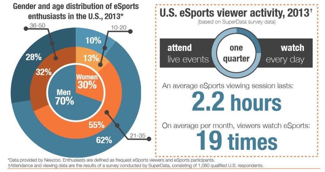 Киберспортивные игры смотрит 71 млн человек - Изображение 1