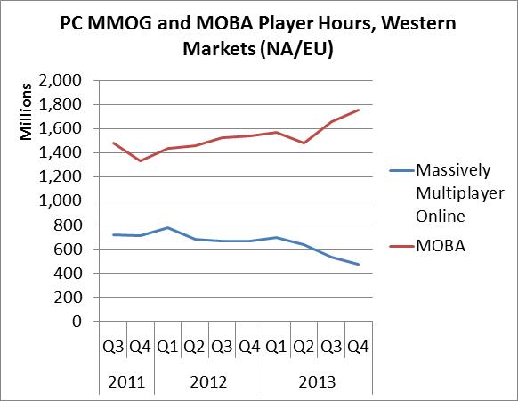 PC-игры заработают $25 млрд в 2014 году - Изображение 1