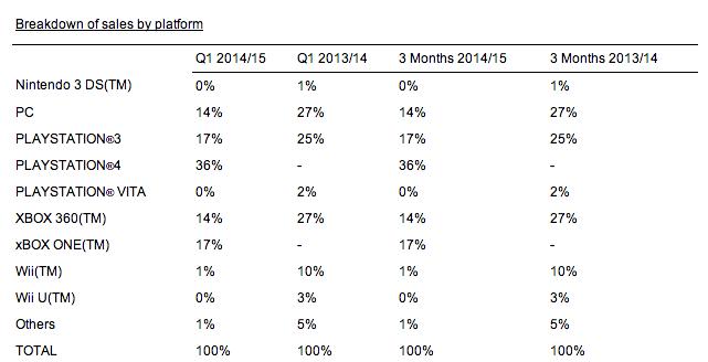 Квартальная выручка Ubisoft выросла почти в четыре раза - Изображение 2