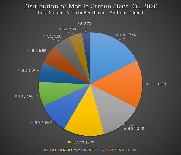 Бенчмарк Antutu назвал главные предпочтения пользователей смартфонов   Канобу - Изображение 2846