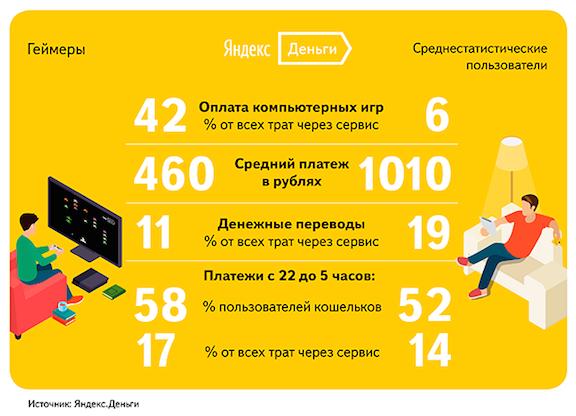 Яндекс посчитал, сколько Денег пользователи тратят на игры | Канобу - Изображение 7932
