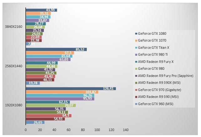 Первые тесты «доступной» GTX 1070   Канобу - Изображение 2011