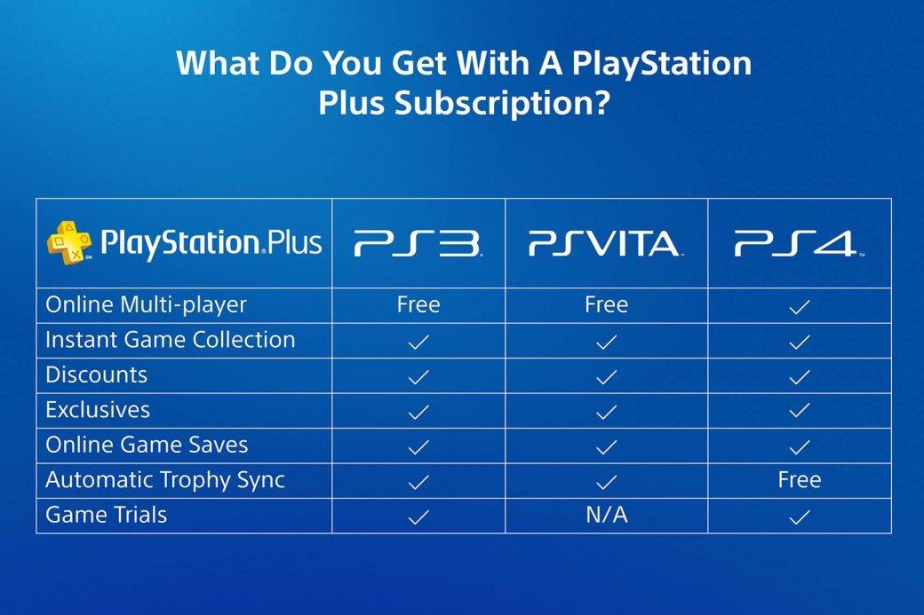Sony, ты победила! Почему я снова подписался на PS Plus  | Канобу - Изображение 2881