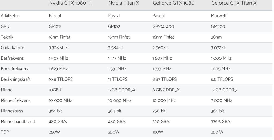 Слух: NVIDIA начнет продажи GeForce GTX 1080 Ti в конце марта  | Канобу - Изображение 6820