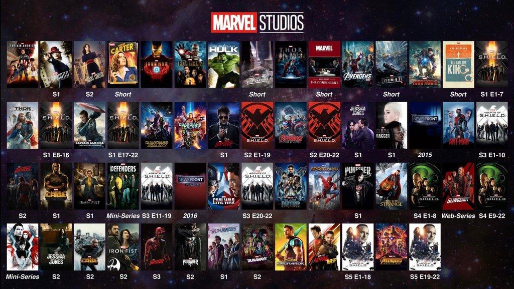 Досих пор путаетесь вхронологии фильмов Marvel? Вам поможет эта карта | Канобу - Изображение 2