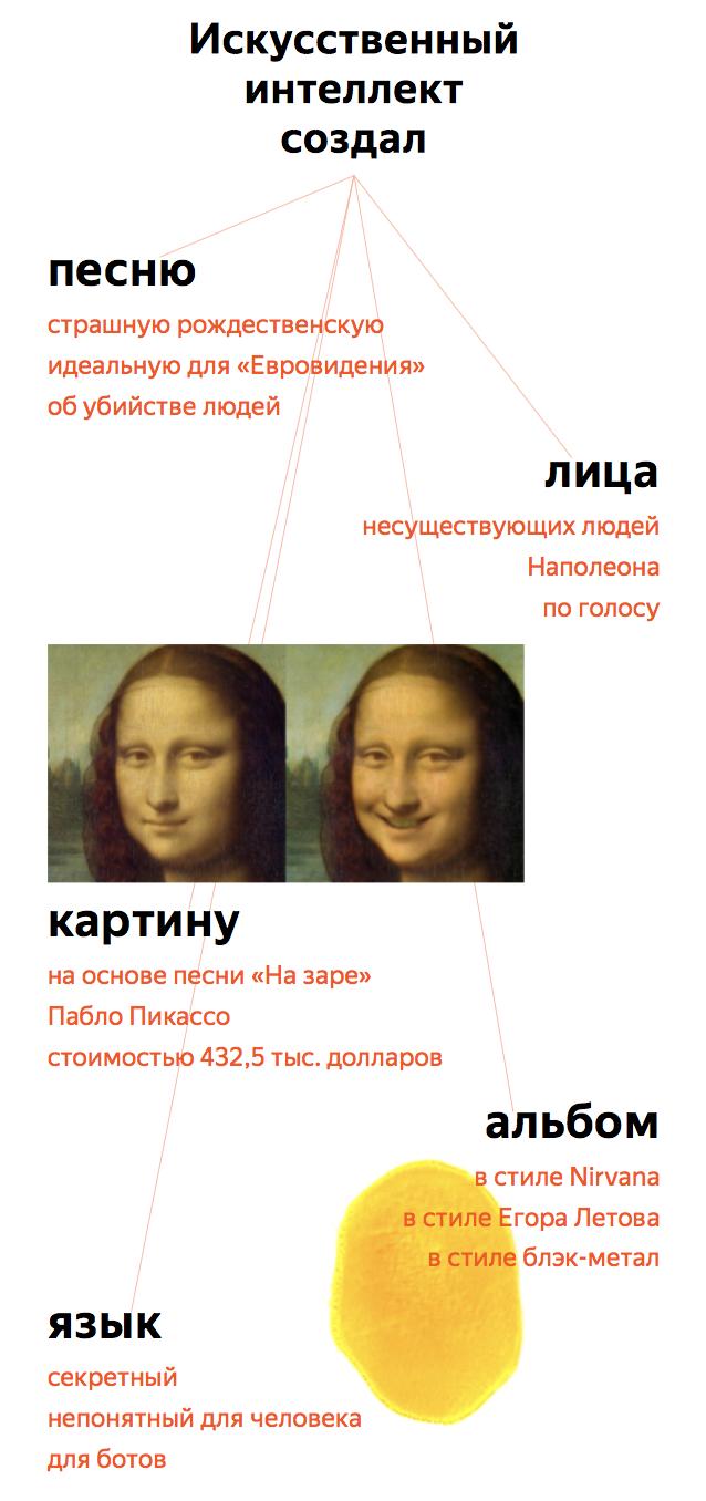 «Яндекс» выяснил, что произойдет сИИчерез 4000 лет, основываясь назаголовках новостей | Канобу - Изображение 10349