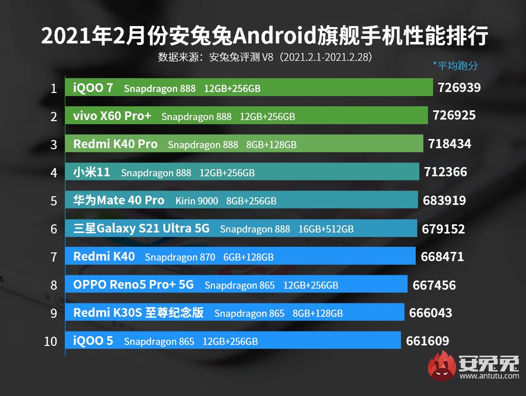 AnTuTu опубликовал рейтинг самых мощных смартфонов февраля