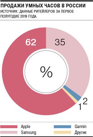 Сколько «умных» часов ифитнес-трекеров продали вРоссии в2019 году | Канобу - Изображение 0