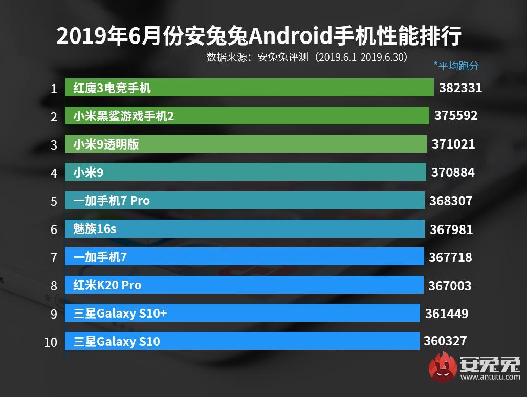 Разработчики AnTuTu назвали 10 самых быстрых смартфонов на Android по итогам июня  | SE7EN.ws - Изображение 2