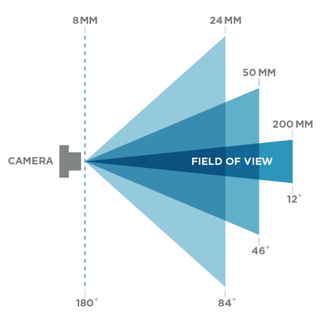 Что такое FOV, как поменять (увеличить) поле зрения и что это изменит в игре | Канобу - Изображение 3
