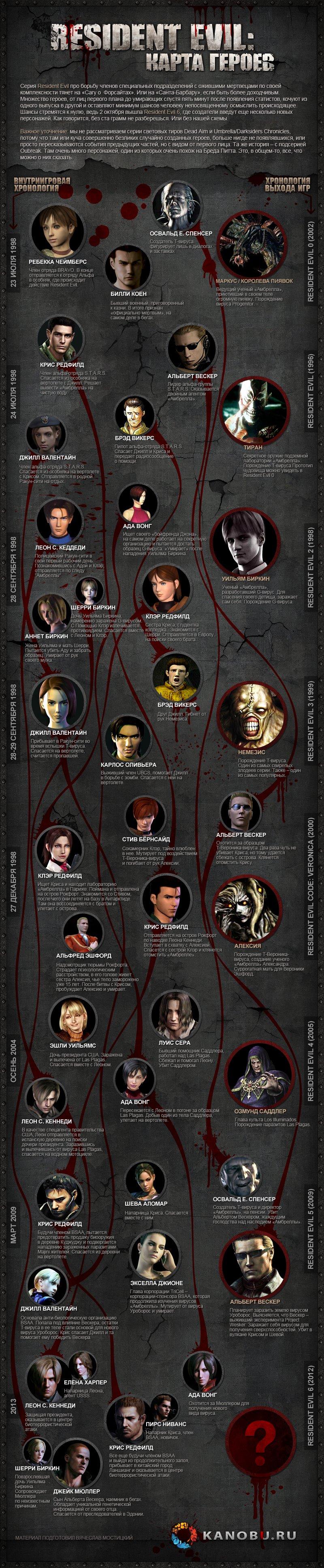 Лаборатория расходящихся тропок: карта героев Resident Evil | Канобу - Изображение 1