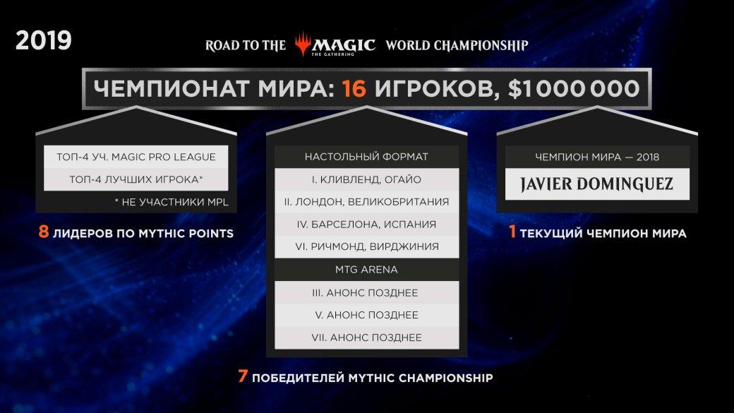 Magic: The Gathering врывается вкиберспорт стурниром в$1 млн   Канобу - Изображение 3184